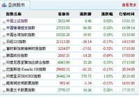 IPO連續6周保持100%的過會率,這在A股歷史上不多見,表明了一個什麼現象?