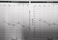 20 歲的年齡 70 歲的聽力,「未老先聾」的年輕人越來越多