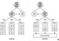 分佈式存儲系統基礎