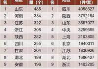 數字中國:山東博物館最多,四川文物最多,上海門票最貴