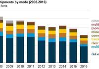 美國電力行業煤炭消耗降到1984年來的最低