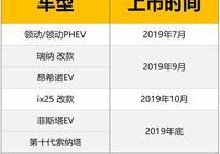 全新領動/領動PHEV領銜 北京現代多款新車下半年將上市