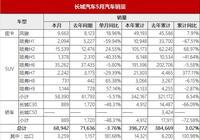 哈弗H6、哈弗H2仍是主力 長城5月銷量同比下降3.7%