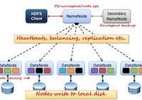 大數據之Hadoop分佈式文件系統(HDFS)篇之一
