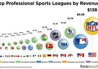 全球最賺錢的十大體育聯盟:亞洲僅一個入圍,萬萬沒想到居然是它