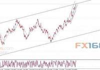 黃金日內交易分析:金價受隨機波動的負面影響 仍繼續上漲