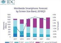 智能手機市場回暖,在5G時代風口,5G手機是否會拯救當前局面