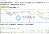 科技股大跌硅谷新貴遭殃 Snap首次跌至發行價