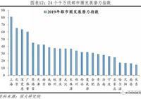 重磅!中國十大最具潛力都市圈排名出爐!北京周邊牛了