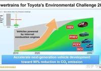 如何看待國內氫燃料電池汽車市場?