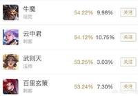 """《王者榮耀》雲中君勝率""""創新高"""",飆升至52.12%,與牛魔僅相差0.1%,你怎麼看?"""