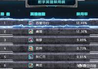 """王者榮耀新版本射手禁用率排行,守約排名第一是后羿17倍,玩家沒被""""瑤明羿""""打怕嗎?"""