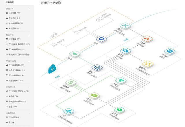 細數雲計算產品和技術-阿里雲