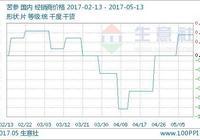 生意社:本週苦蔘行情持續平穩 預計下週趨於平穩(5.8-5.12)
