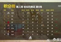 絕地求生PCL第二週米拉瑪小組賽,4AM第一名晉級,CL最後一把吃雞挺近決賽,你怎麼看?