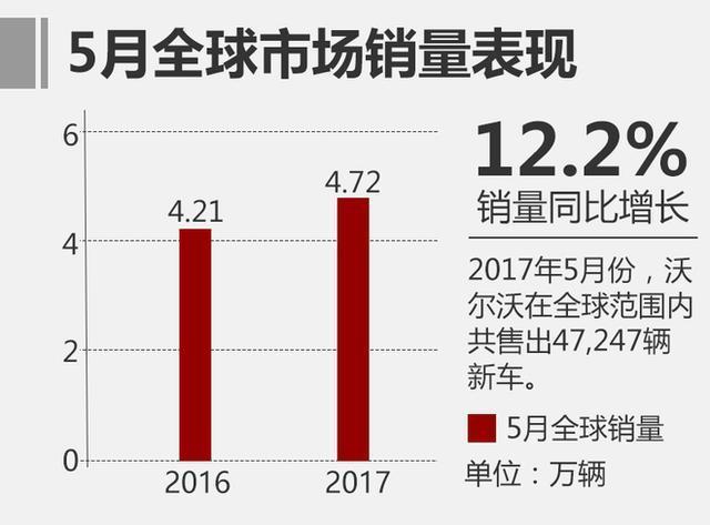 沃爾沃2017年5月汽車銷量 沃爾沃銷量再創新高