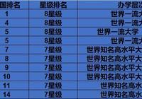南京大學的工科實力怎麼樣?