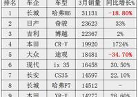 3月SUV銷量排行公佈:奇駿力壓CR-V,博越遠超ix35,H6還是第一!