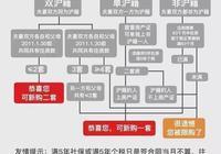 首付60萬可以在上海買房嗎?為什麼?
