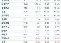 中國概念股週五收盤漲跌互現 易車網漲近6%