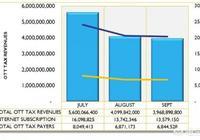 烏干達社交媒體稅造成了多大影響?