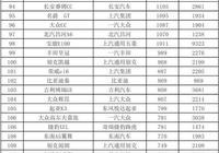 2月汽車銷量排名完整版:大眾朗逸奪冠,豐田凱美瑞大跌74%!