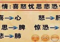 歷史上有三個皇帝是腎虛,他們是怎麼腎虛的?