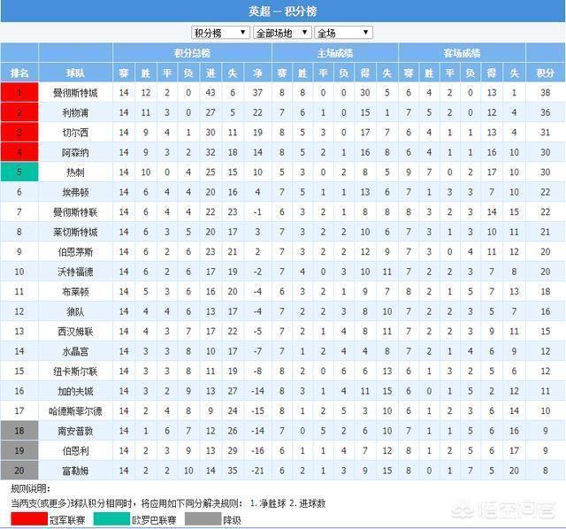 英超聯賽第15輪,曼聯VS阿森納的比賽比分如何預測分析?阿森納能否終結11輪客場不勝?