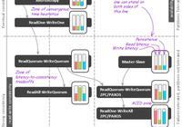 NoSQL數據庫的分佈式算法