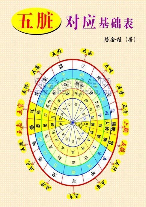 中醫圖譜——很詳盡,值得珍藏