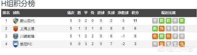 亞冠小組賽最後一輪,中超Big4的對陣如何?你看好哪支球隊能順利出線呢?為什麼?