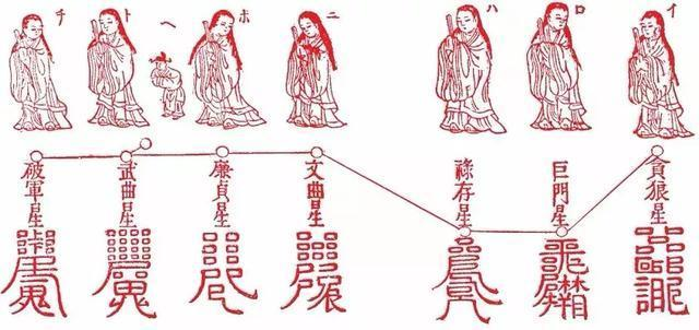 中國的星座信仰,看看你的本命元辰星君是哪位