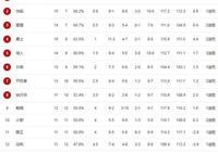 NBA最新戰績榜:西部第一再易主,詹皇單核湖人只差勇士0.5勝場!