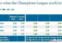 歐冠最新賠率已出:巴塞成最大奪冠熱門,梅西奪金靴已無懸念!對此你怎麼看?