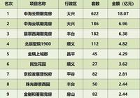 再看北京成交均價細分,為何銷冠、銷亞都來自一家房企?