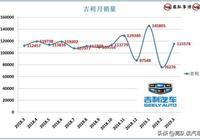 吉利3月銷量解讀,4款車型銷量過萬臺,嘉際首月2556臺