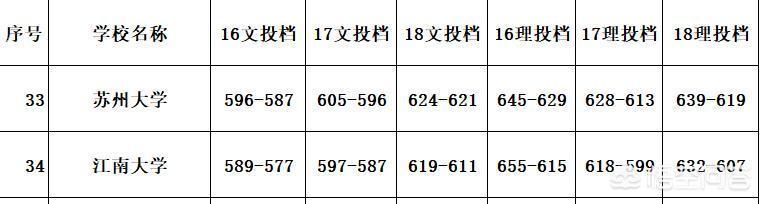 蘇州大學和江南大學誰的實力更強?