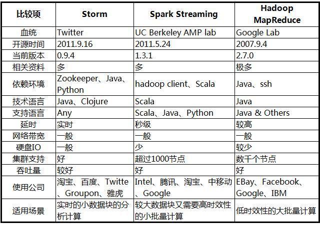 Storm,Spark和Hadoop MapReduce關係