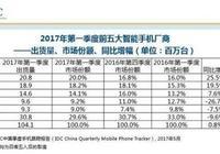 國產智能手機產業圖譜