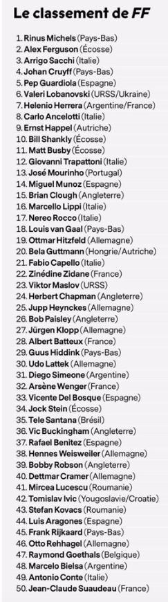 法國足球雜誌評歷史50大名帥:弗格森次席 瓜帥唯一現役前5