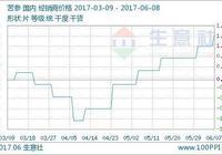 生意社:6月8日苦蔘國內市場行情暫穩