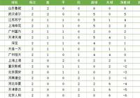 中超預備隊最新積分榜:魯能連勝領跑,申花造慘案,卓爾升至第2