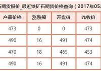 鐵礦石價格最新消息:5月22日鐵礦石價格一覽 鐵礦石庫存高企價格暴跌35%