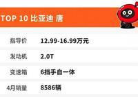 4月份中國SUV銷量前10出爐,哈弗H6賣出近3萬臺,眾泰意外上榜!