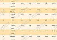2017年9月中國微信公眾號25強周排行榜名單(902-9.11)