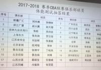 CBA體測名單出爐 傷員賀天舉趙大鵬被抽中