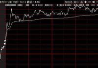 雅戈爾(600177)向全體股東每10股派發現金5.00元 發錢太猛會導致雅戈爾跌停嗎?