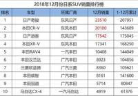 12月日系SUV銷量一覽,漢蘭達最穩,馬自達CX-8上市首月不足千臺