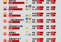 劇日報|鄧倫朱一龍聯手貢獻真朋友九成以上熱度,劇版爵跡愛奇藝定檔開播