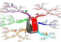 如何更有效的使用思維導圖來進行快速學習和通過考試